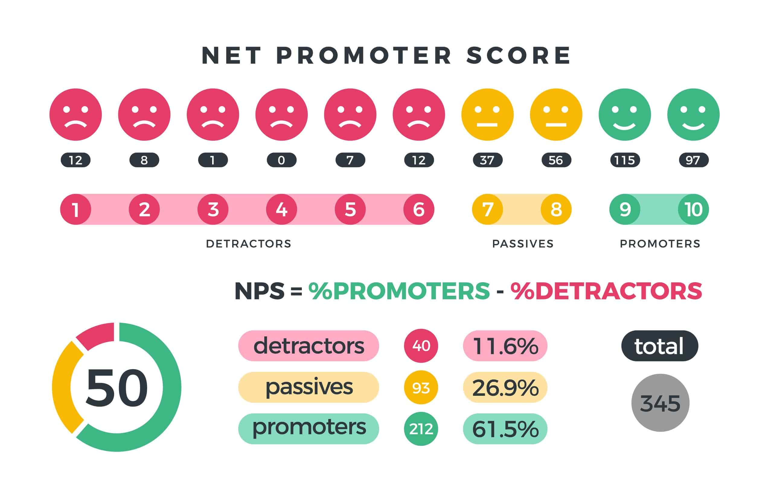 GRITT Business Coaching GBC Net Promoter Score